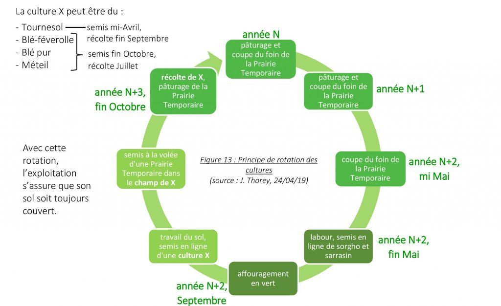 Schéma rotation des cultures sur la ferme BIO Thorey (Aube, 10)
